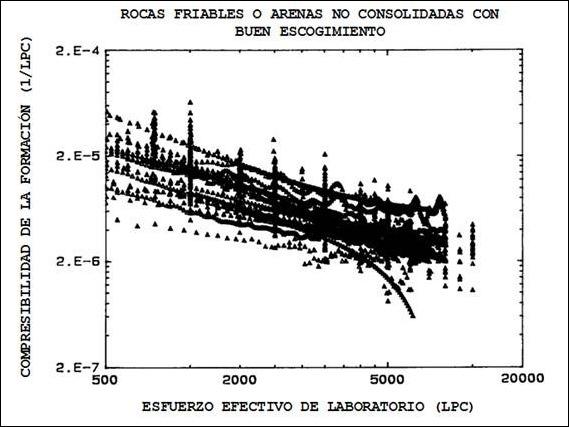 Compresibilidad de la Formación con Variación de Presión - Arenas Friables de buen escogimiento