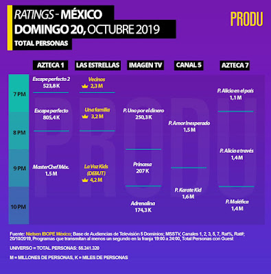 Rating La Voz Kids México 2019
