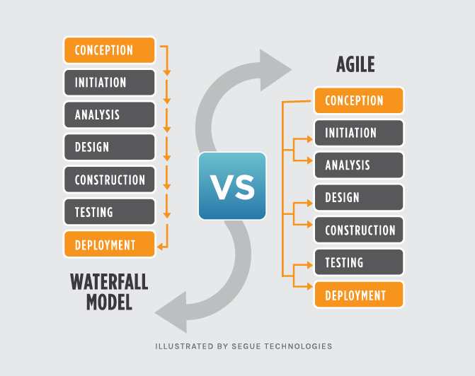 Thoughts and questions from aramis thorn project life for What is the difference between waterfall and agile