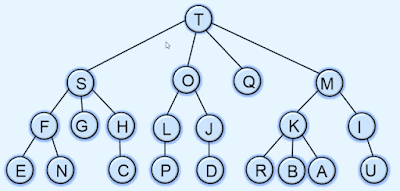 Tree in Data structures and algorithms