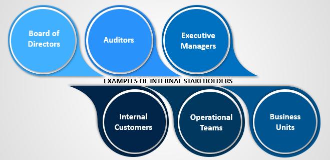 Internal Stakeholders Example