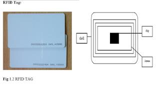 Fig 1.2 RFID TAG