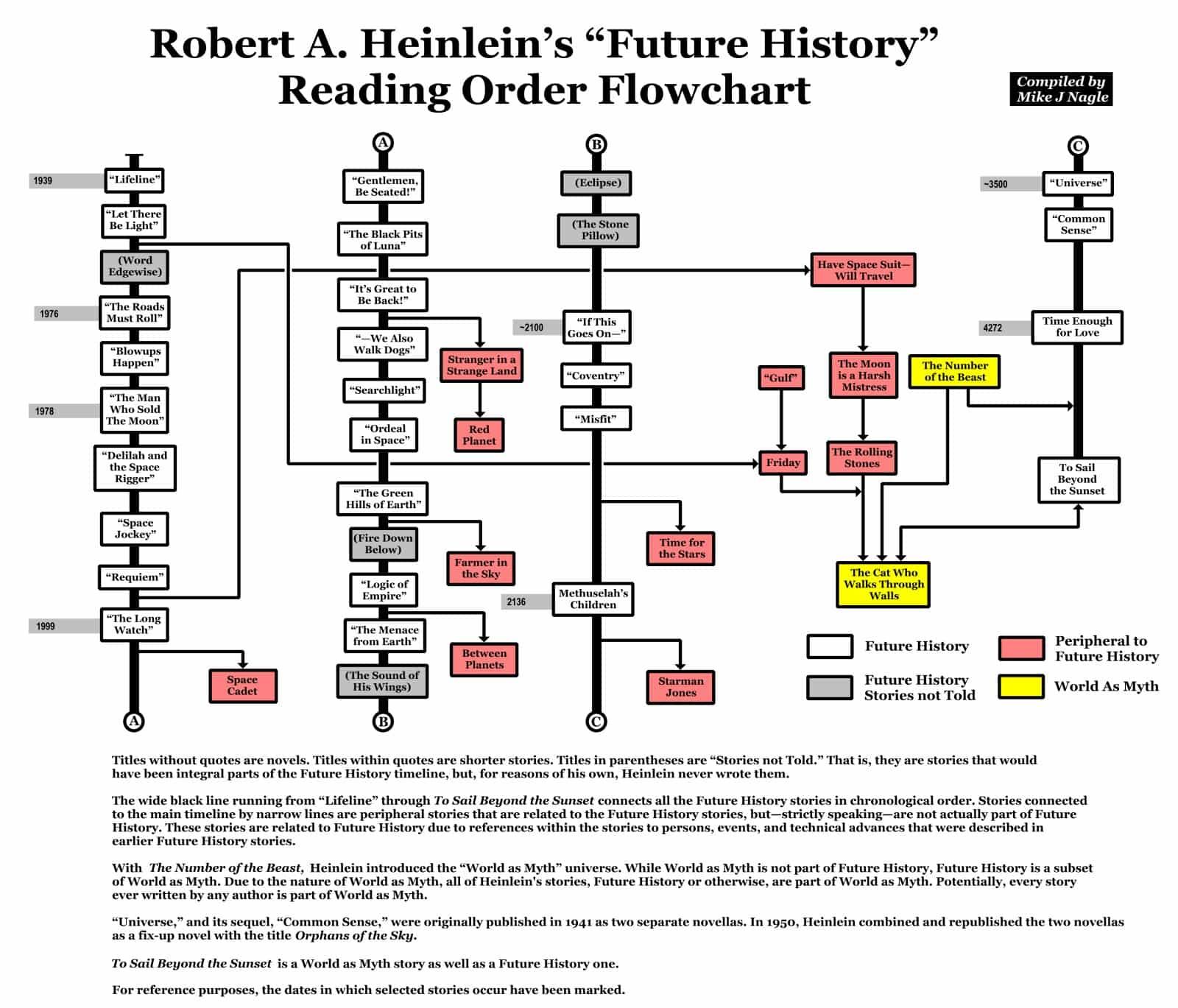 Orden de lectura de los relatos incluidos en La Historia del Futuro de Robert A. Heinlein