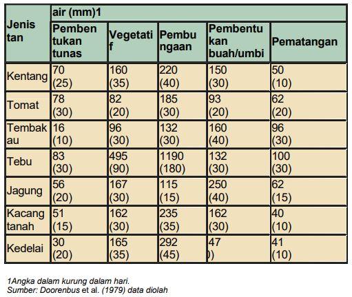 Tabel Kebutuhan air beberapa jenis tanaman pada setiap fase fenologi