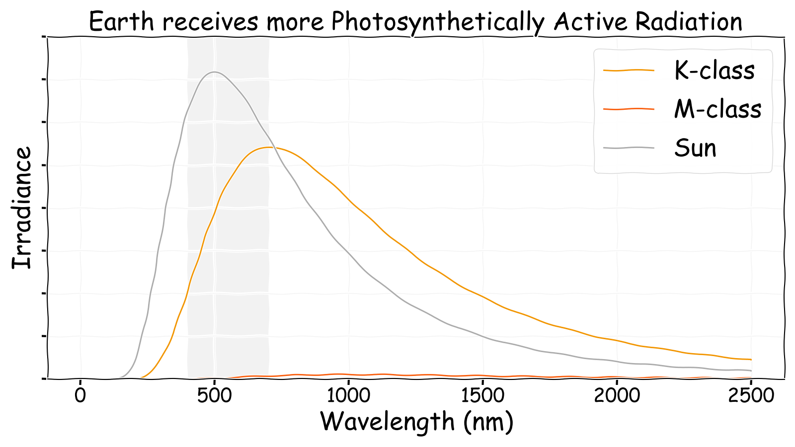 Eden receives less photosynthetically active radiation than Earth