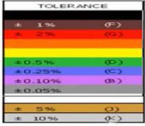 الاحرف التي تعبر عن نسبة التفاوت في قيمة المقاومة