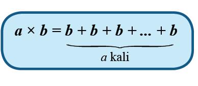 Materi Matematika SMP/MTS Kelas 7 Semester 1 - Mengalikan Dan Membagi Bilangan Bulat