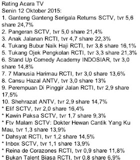 rating ggs returns dan rating sinetron anak jalanan