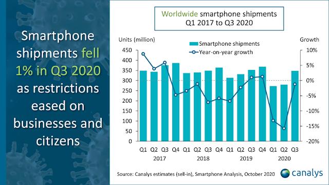 Xiaomi ขึ้นแท่นอันดับ 3 ในตลาดสมาร์ทโฟนทั่วโลก ด้วยยอดส่งมอบเครื่องถึง 46 ล้านเครื่อง มีส่วนแบ่งการตลาด 13.1%