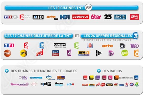 Fransat TNT SD - Free - Eutelsat Frequency