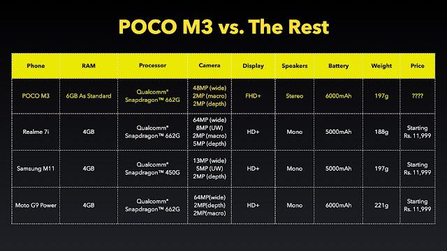 Comparison of POCO M3 with Realme 7i, Samsung M11, and Moto G9 Powe