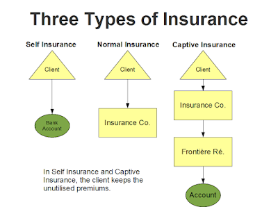 Captive Insurance Company Tax Benefits