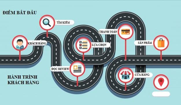 Hiểu về hành trình khách hàng (customer journey) để thiết kế trải nghiệm