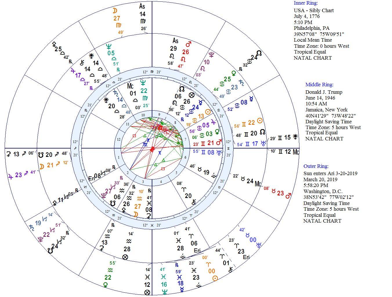 Diary of a Mundane Astrologer: 2018