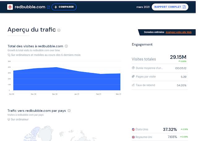 Redbubble donnée de traffic mondial
