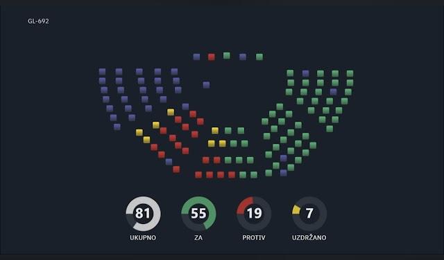 Skupština Crne Gore sa 55 glasova usvojila Rezoluciju o genocidu u Srebrenici