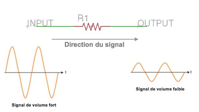 Resistor signal