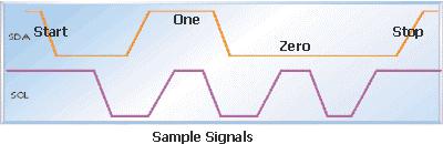 I2C Protocol | Verification Protocols