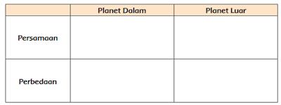 Perbedaan dan persamaan antara planet dalam dan planet luar www.simplenews.me