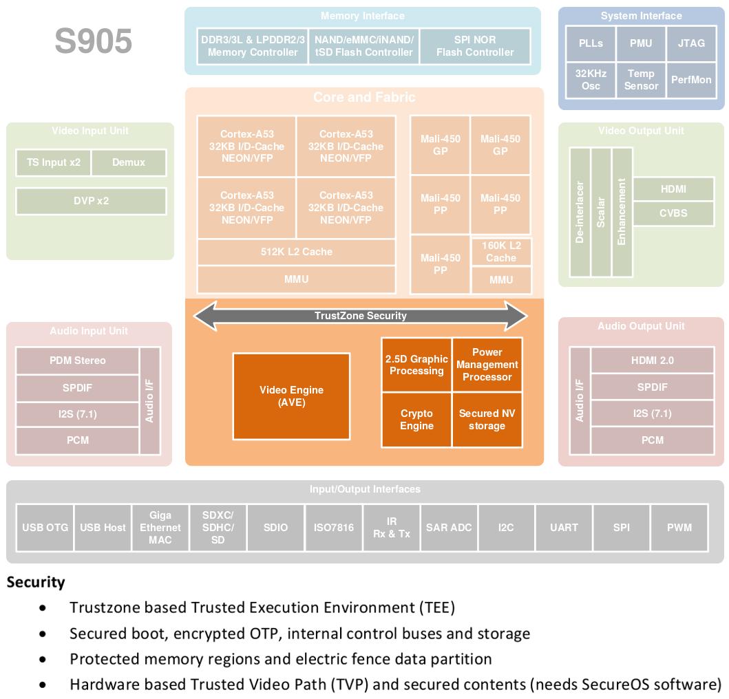 medium resolution of amlogic s905 system block diagram