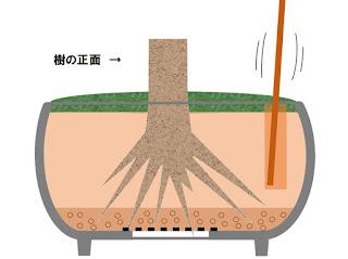 鉢に浸透桝を設置 棒でつく