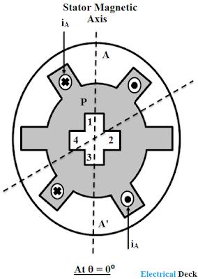 Variable Reluctance Stepper Motor