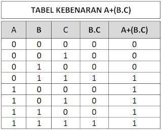 Tabel Kebenaran Gerbang Logika Z   =  A + ( B . C )