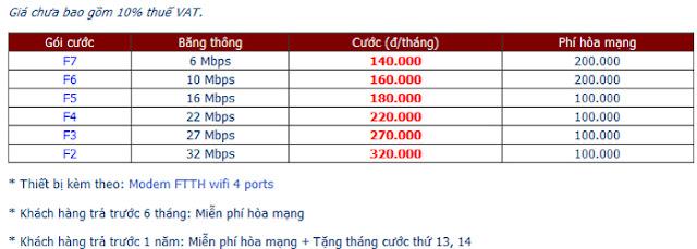 Đăng Ký Lắp Đặt Wifi FPT Tại Rạch Giá, Kiên Giang 1