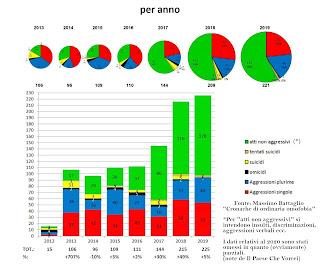 aumento da 15 casi nel 2012 a oltre 200 nel 2019