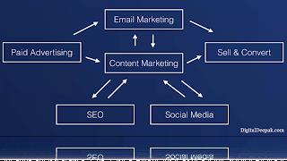 Integrated Digital Marketing Framework