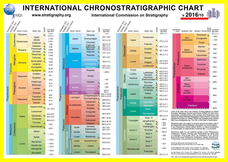 international stratigraphic chart 2016 10. Black Bedroom Furniture Sets. Home Design Ideas
