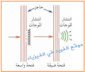 الحيود The Diffraction