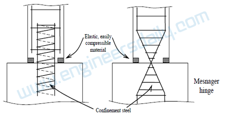 Alternative Structural Hinge Joints at Base of a Column