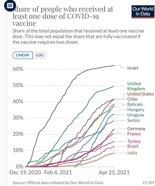 Graph showing COVID vaccination rates across nations