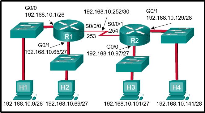 CCNA 2 v6.0 RSE Chapter 7 Exam q9