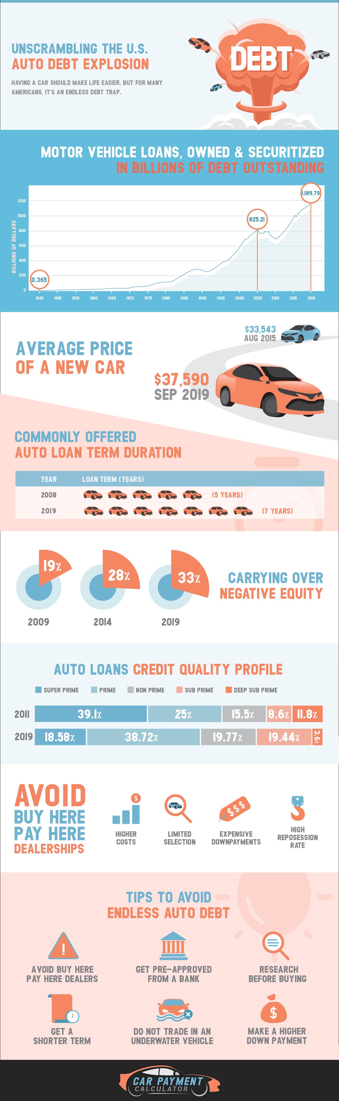 Unscrambling the U.S Auto Debt Explosion #infographic