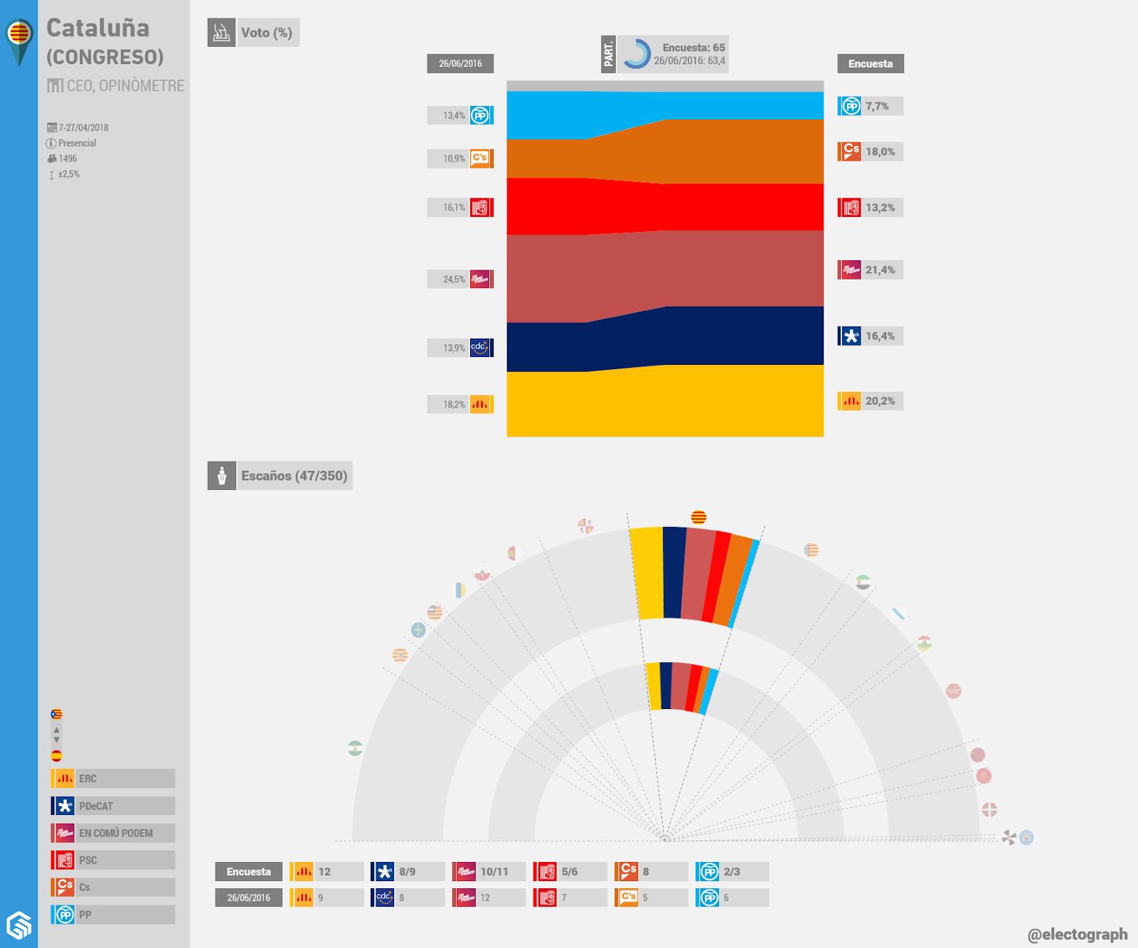 Gráfico de la encuesta para elecciones generales en Cataluña realizada por el CEO y Opinòmetre en abril de 2018