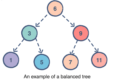 example of a balanced tree data structure