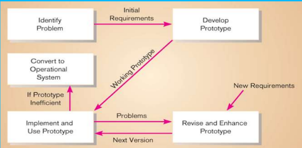 Different Approaches to Improve Information Systems Development | SAD