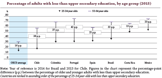 Have emerging Latin American countries chosen quantity over quality in education?
