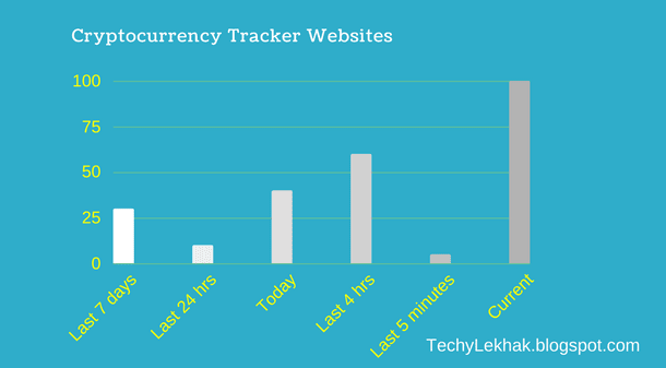 Cryptocurrency Tracker Websites