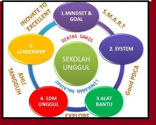 gambar kunci sukses kemajuan sekolah