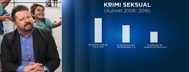 Children under 14 the most affected by sexual crime in Albania