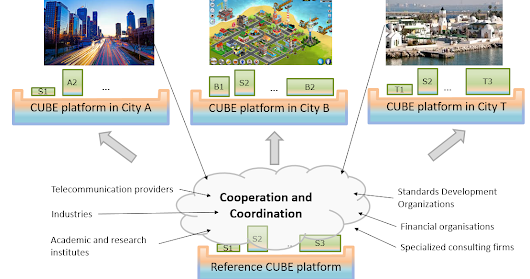 Systems-level standardisation (example of smart cities)