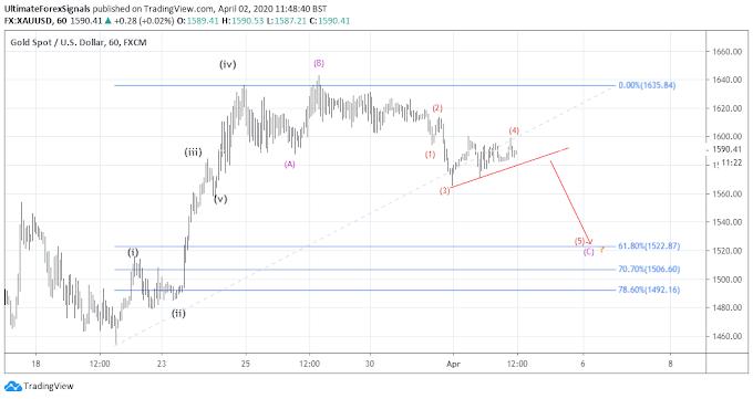 XAU/USD Stuck in Range 1571 - 1605 Big move may see in few days.
