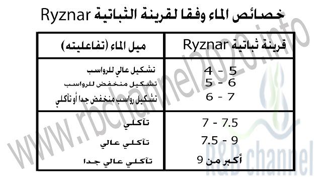 خصائص الماء وفقا لقرينة Ryznar