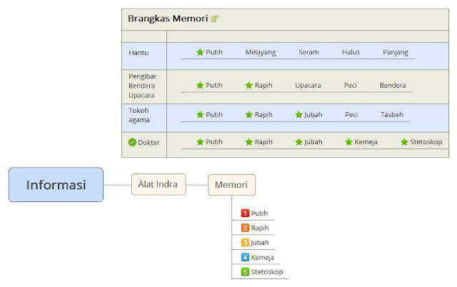 Pengkategorian Informasi