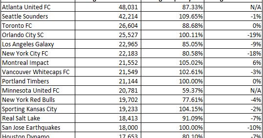 Mls-attendance-team-averages-20173