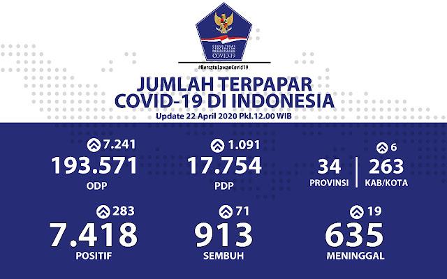 Kasus Meninggal COVID-19 Dilaporkan Menurun dan Pasien Sembuh Bertambah 913 Orang