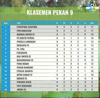 Klasemen Liga 1 2018 Pekan 9